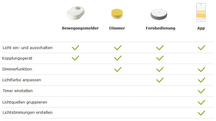 Ikea Tradfi Steuerungen